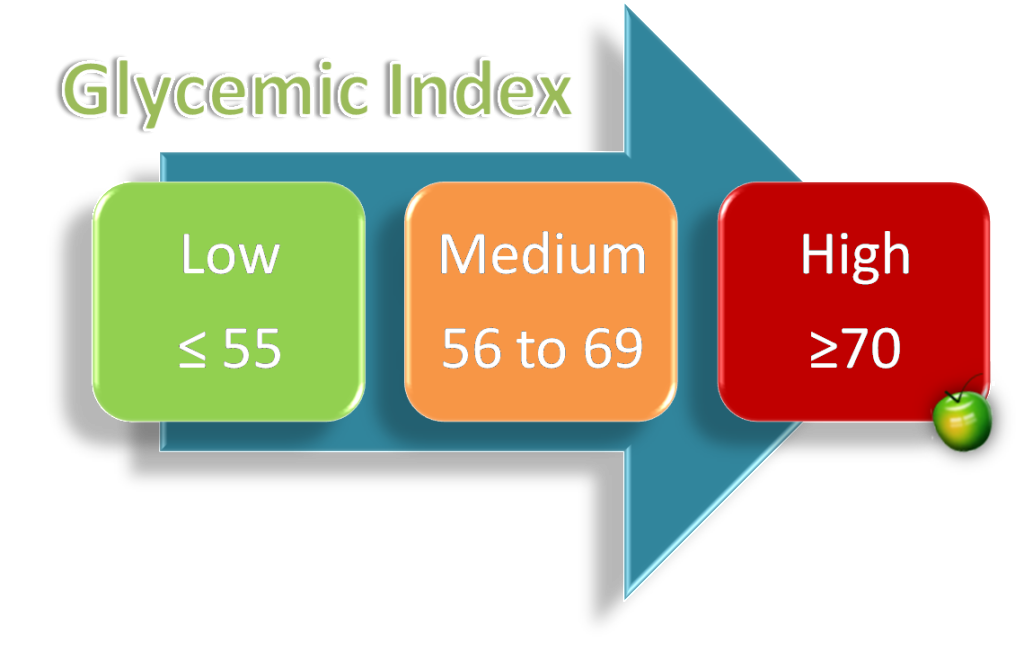 glycemic_index