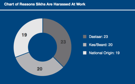 figures show reasons why sikhs are harassed at work.