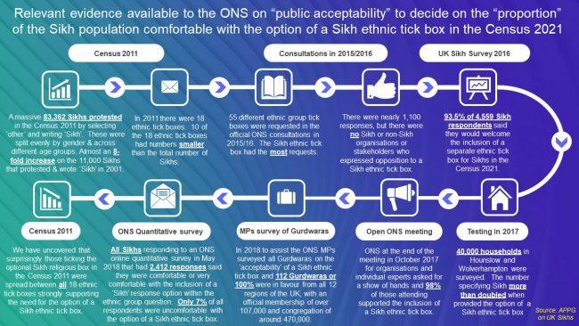 public acceptability ONS Sikh ethnic tick box